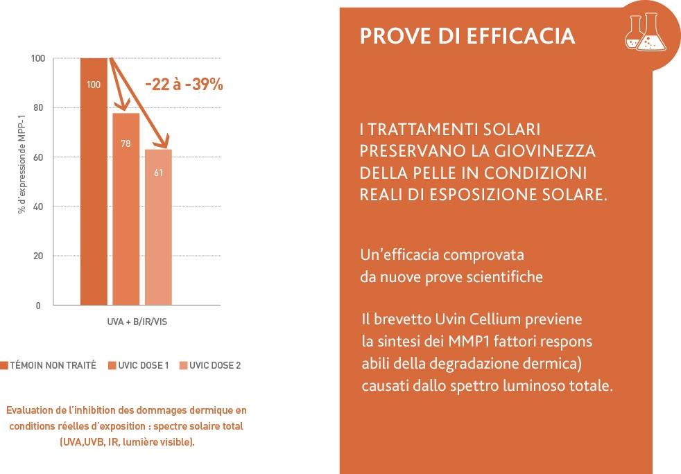 Esthederm : Innovation 2016 preuves d'efficacité